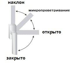 режим поворота ручки окна