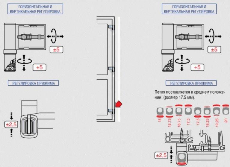 Регулировка пластиковой балконной двери инструкция.